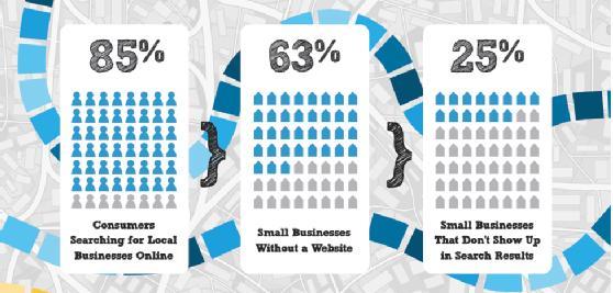 small business websites mandurah
